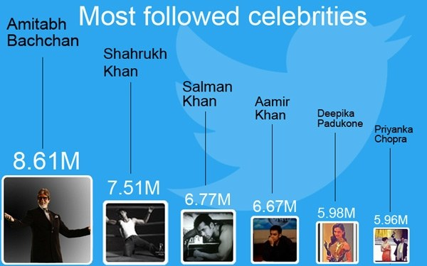 Twitter most followed